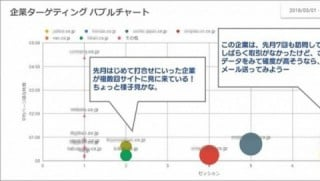 Webマーケティング Google Data Studio